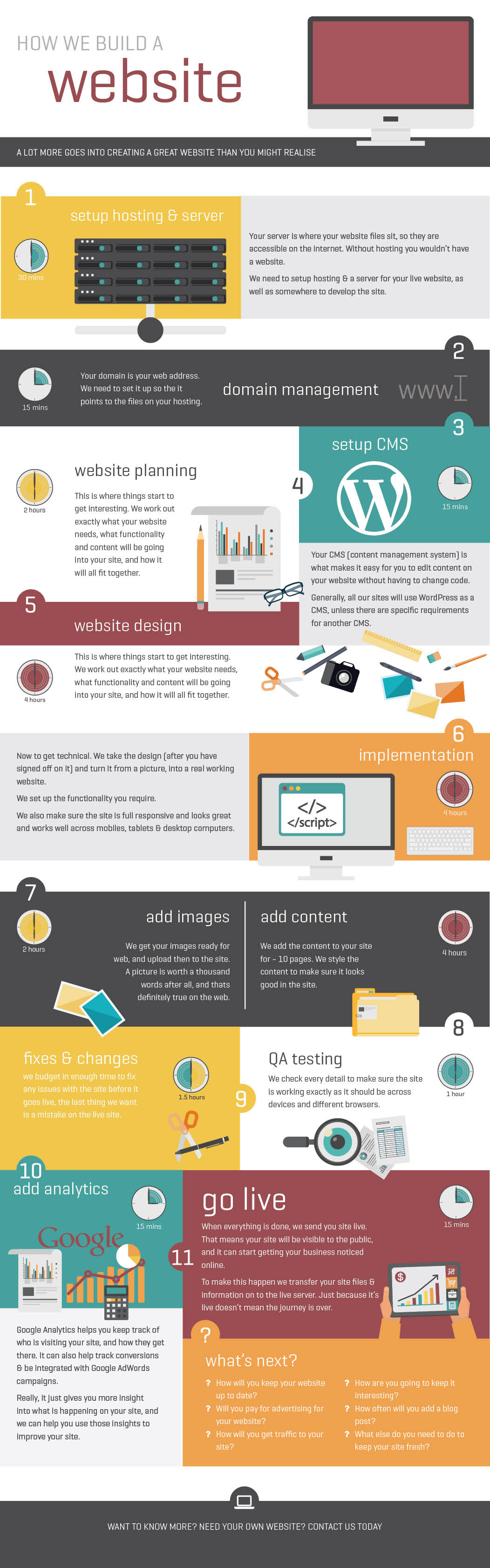 whats-in-a-website-infograph-v5