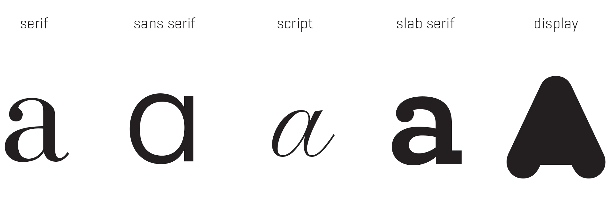examples of different styles of typefaces